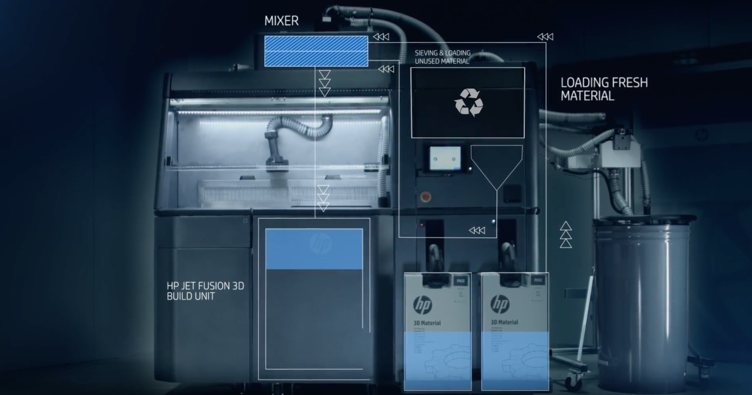 HP 3D Printing System Different Materials